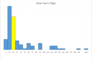 Peter Pan's Flight - Closures