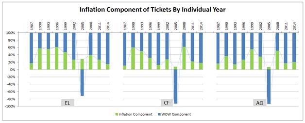TicketInflation