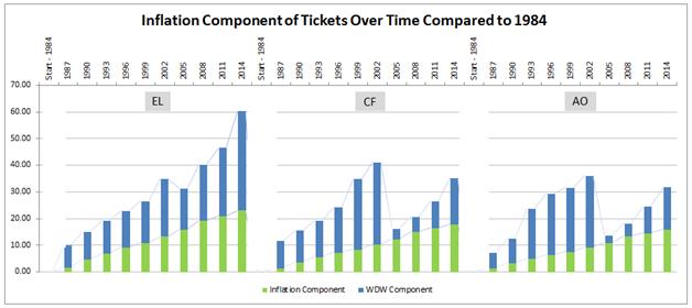 TicketInflation2