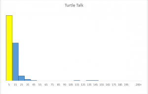Turltle Talk - Closures