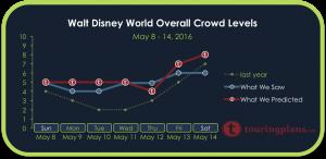 How Crowded Was Walt Disney World Last Week?