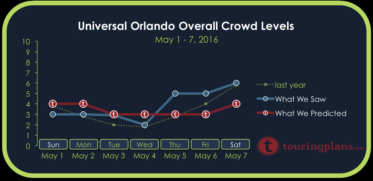 Universal Crowd Calendar