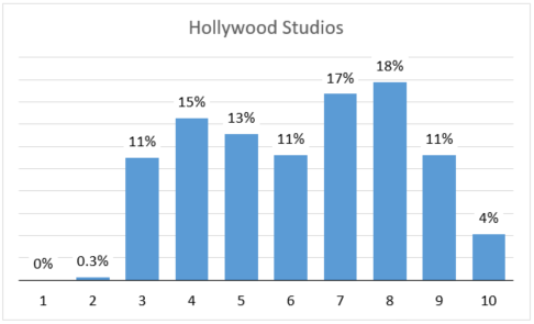 Hollywood Studio's Crowd Level distribution with current thresholds. With the elevated wait times, there are no days with a crowd level 1.