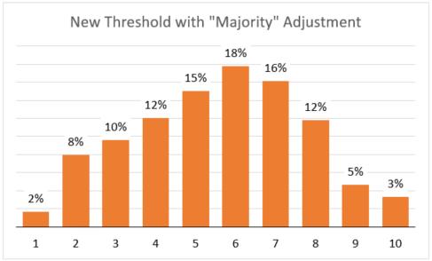 New Thresholds with Adjustment