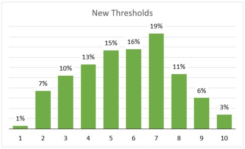 New Thresholds
