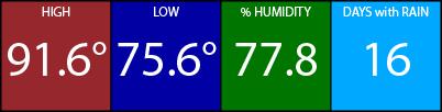 Hi 92, Low 76, 78% Humidity, 16 days with rain