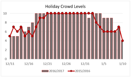 Holiday Crowd Levels