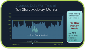 Average Wait Time At Toy Story Midway Mania