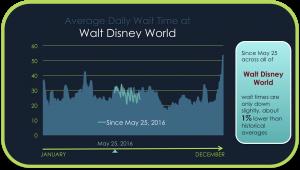 Average Daily Wait Time at Walt Disney World