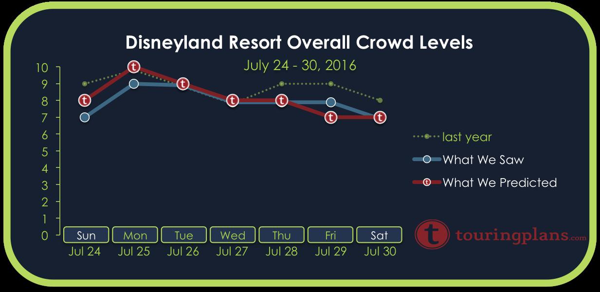 Disneyland Crowd Calendar Report