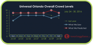 Universal Crowd Calendar Report