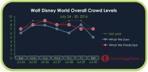 Disney World Crowd Calendar