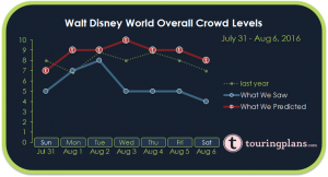 Walt Disney World Crowd Calendar Report