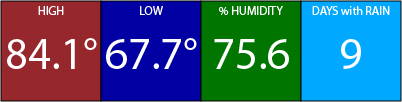 October weather for Orlando - High 85, Low 68, 75% Humidity, 9 days with rain