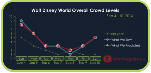 How Crowded Was Disney World September 4-10, 2016?