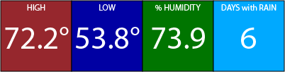 December weather for Orlando - High 72, Low 54, 73% Humidity, 6 days with rain