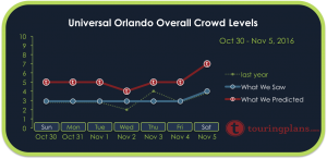 Universal Crowd Calendar Report for October 30 - November 5, 2016