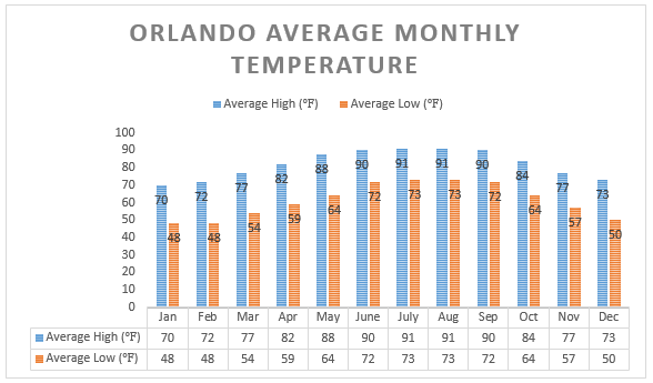 How Time Of Year Affects Your Disney World Trip Blog