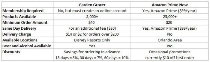 Garden Grocer Com