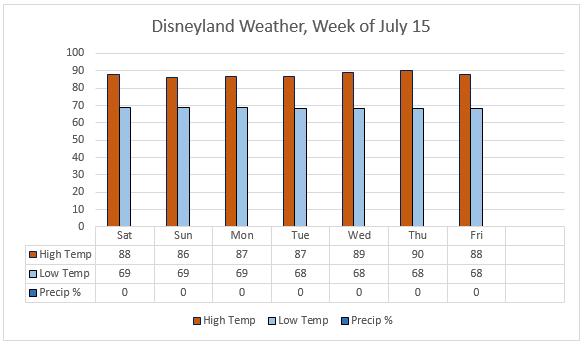 Weather data via www.weather.com