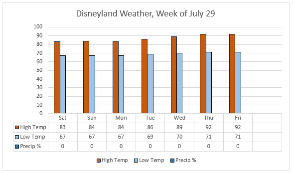 Weather data based upon www.weather.com