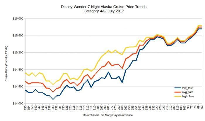 Disney Wonder 7-Night Alaska Cruise Price Trends / July 2017