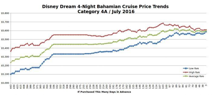 Disney Dream 4-night Bahamas Cruise Price Trends / July 2016