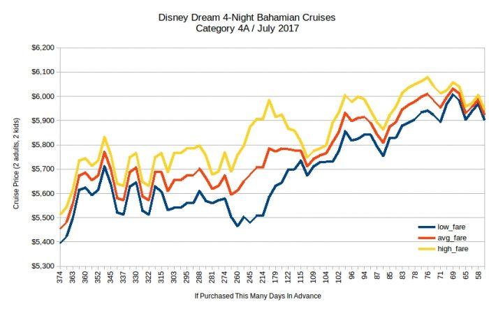 Disney Dream 4-Night Bahamas Cruises Price Trends / July 2017