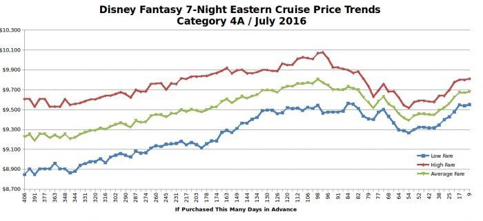 Disney fantasy 7-night eastern cruise price trends / July 2016