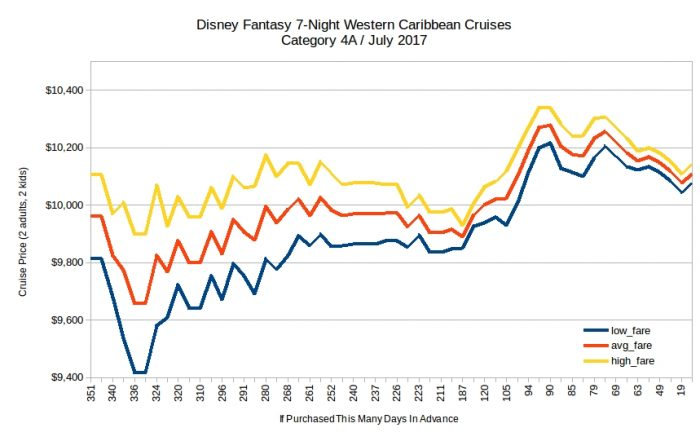 Disney Fantasy 7-night western caribbean price trends /2017
