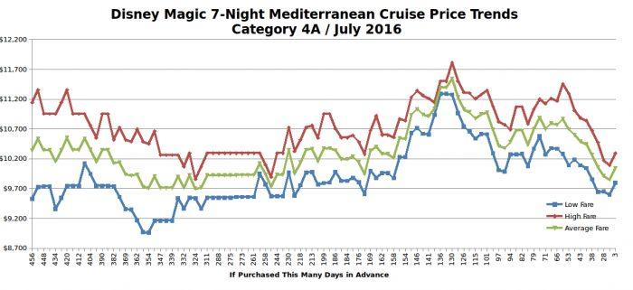 Disney Magic 7-Night Mediterranean Cruise Price Trends / July 2016