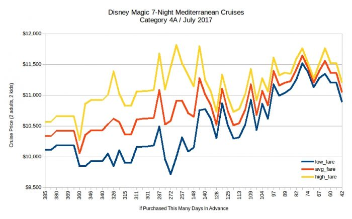 Disney Magic 7-Night Mediterranean Cruise Price Trends / July 2017