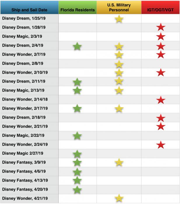 Disney Cruise Line News Week Of January 19 2019